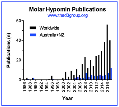 Molar Hypomin Publications graph